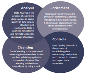 Data Quality and Data Governance